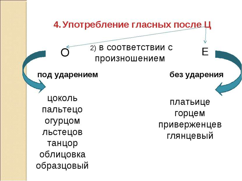 Употребление гласных после Ц О Е 2) в соответствии с произношением под ударен...