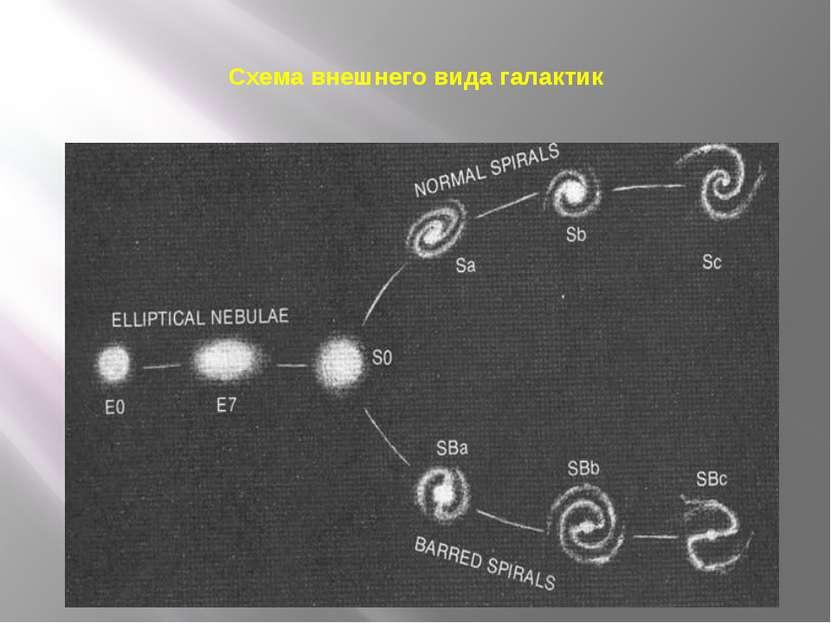 Схема внешнего вида галактик