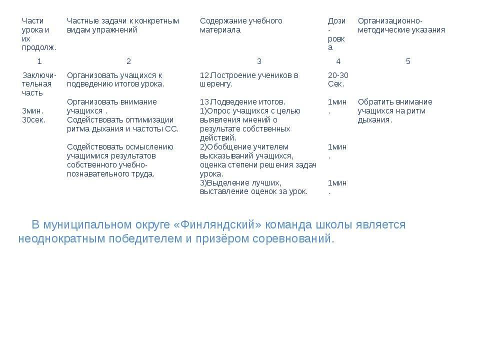 В муниципальном округе «Финляндский» команда школы является неоднократным поб...
