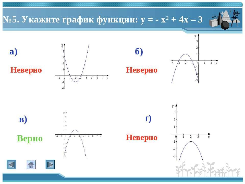 №5. Укажите график функции: у = - х2 + 4х – 3 а) г) в) б) Верно Неверно Невер...