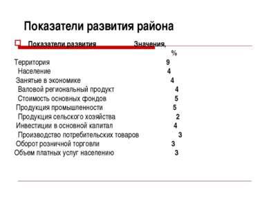 Показатели развития района Показатели развития Значения, % Территория 9 Насел...