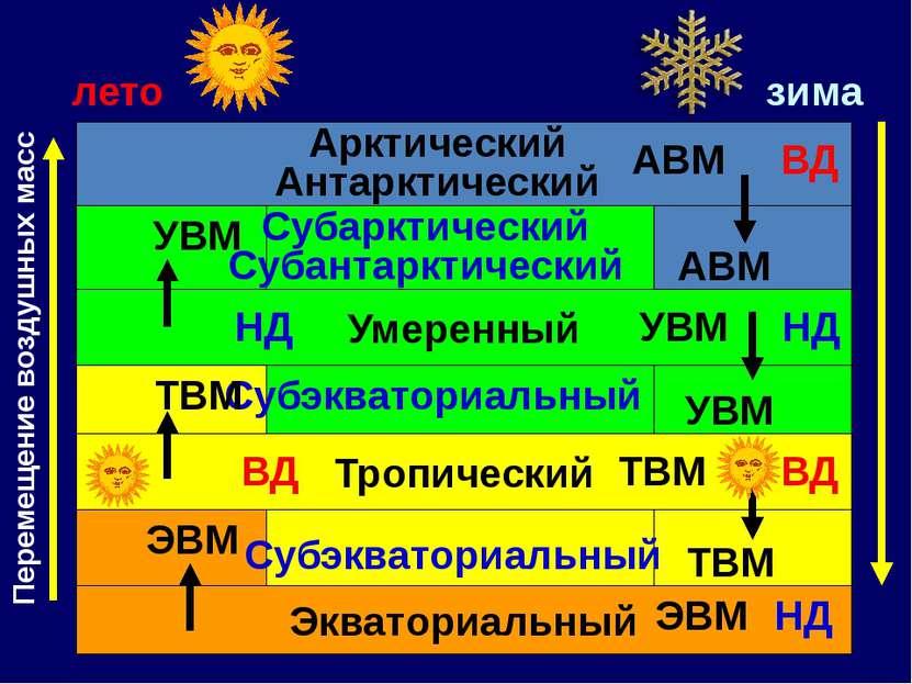лето зима Экваториальный Тропический Субэкваториальный Умеренный Субэкваториа...