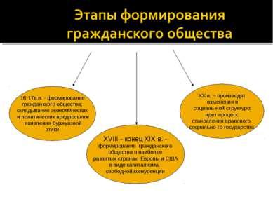 16-17в.в. - формирование гражданского общества; складывание экономических и п...