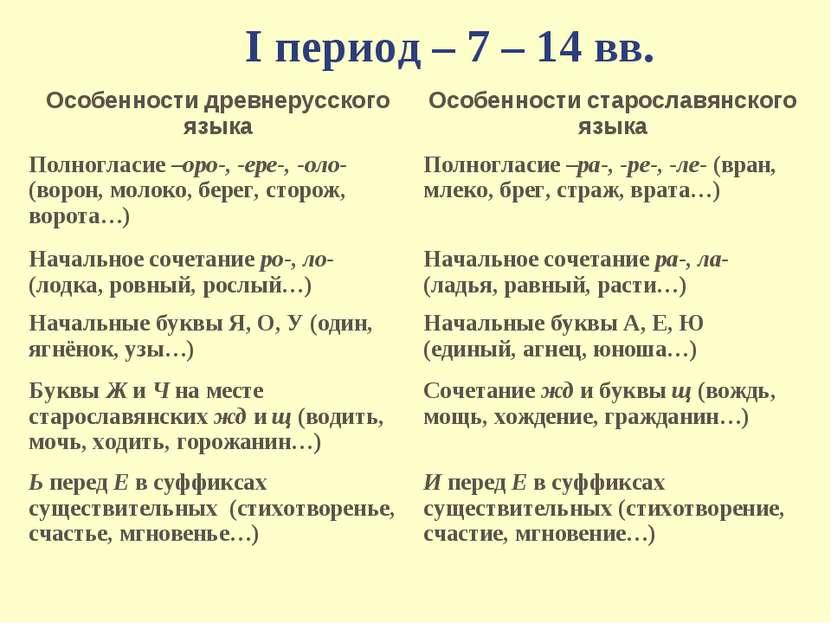 I период – 7 – 14 вв.