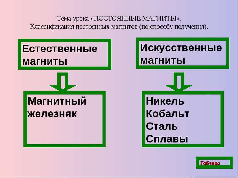 Тема урока «ПОСТОЯННЫЕ МАГНИТЫ». Классификация постоянных магнитов (по способ...