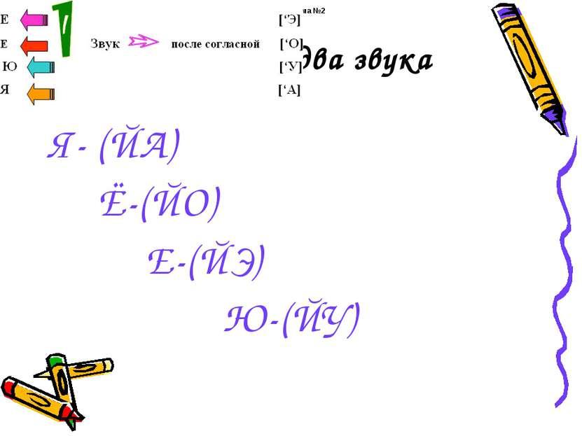 Обозначают два звука Я- (ЙА) Ё-(ЙО) Е-(ЙЭ) Ю-(ЙУ) Таблица-схема №2