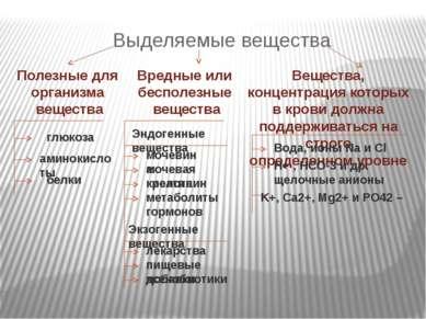 Выделяемые вещества Полезные для организма вещества Вредные или бесполезные в...
