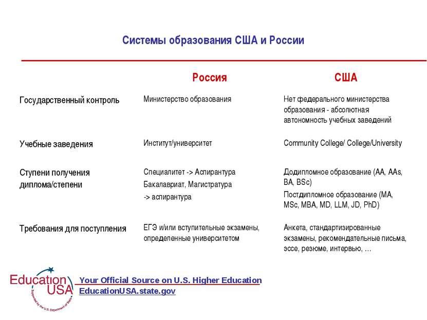 Системы образования США и России EducationUSA.state.gov Россия США Государств...