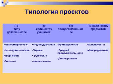 Типология проектов По типу деятельности По количеству учащихся По продолжител...