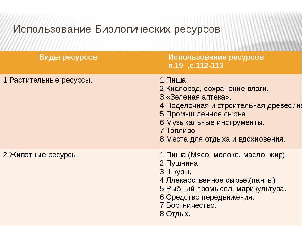 Использование Биологических ресурсов Виды ресурсов Использование ресурсов п.1...