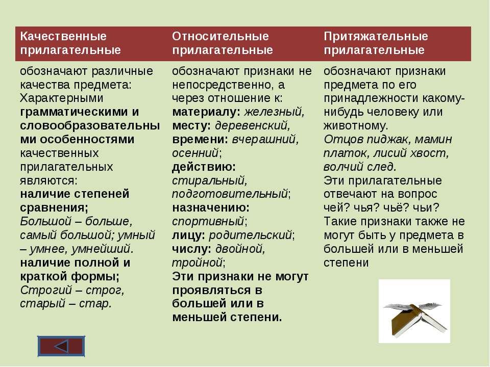 Качественные прилагательные Относительные прилагательные Притяжательные прила...