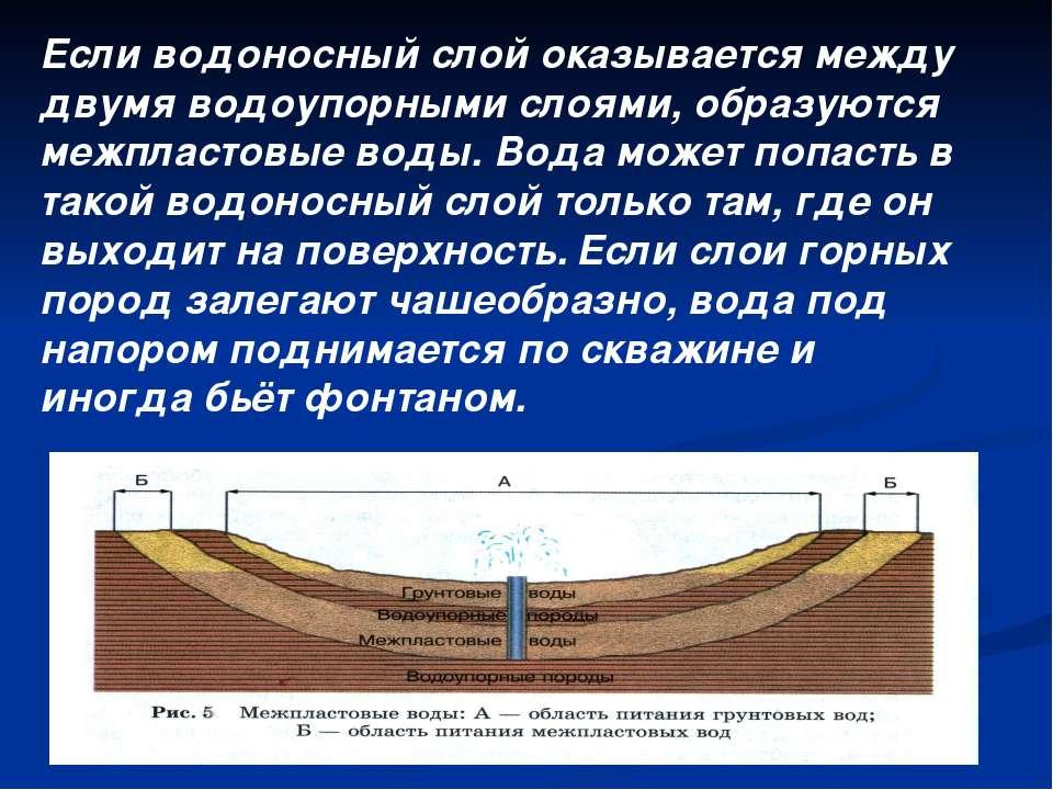 Если водоносный слой оказывается между двумя водоупорными слоями, образуются ...