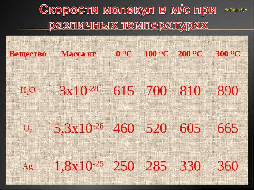 Бибиков Д.Н. Вещество Масса кг 0 ОС 100 ОС 200 ОС 300 ОС Н2О 3х10-28 615 700 ...