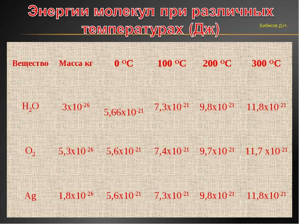 Бибиков Д.Н. Вещество Масса кг 0 ОС 100 ОС 200 ОС 300 ОС Н2О 3х10-26 5,66х10-...