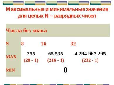 Знаковый целый тип для положительных чисел Минимальное число: Максимальное чи...