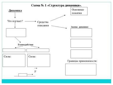 Схема № 1 «Структура динамики». Динамика Что изучает? Средства описания Основ...