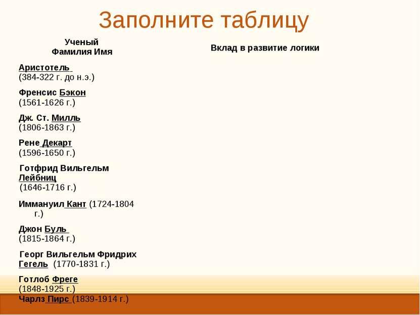 Заполните таблицу Ученый Фамилия Имя Вклад в развитие логики Аристотель (384-...