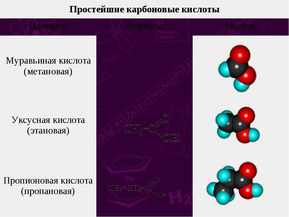Простейшие карбоновые кислоты Название Формула Модель Муравьиная кислота (мет...