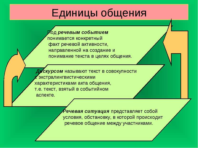 Единицы общения Под речевым событием понимается конкретный факт речевой актив...