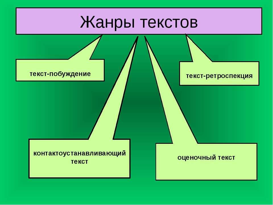 Жанры текстов текст-ретроспекция текст-побуждение оценочный текст контактоуст...