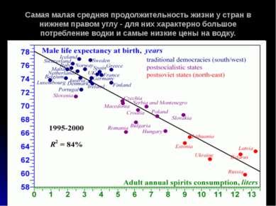 Самая малая средняя продолжительность жизни у стран в нижнем правом углу - дл...