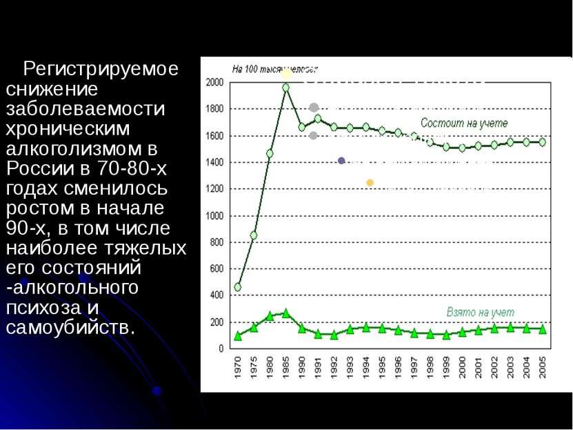 Регистрируемое снижение заболеваемости хроническим алкоголизмом в России в 70...