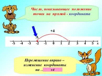 А Число, показывающее положение точки на прямой - координата Перемещение впра...