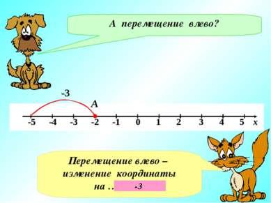 А А перемещение влево? -3 Перемещение влево – изменение координаты на ……….. -3