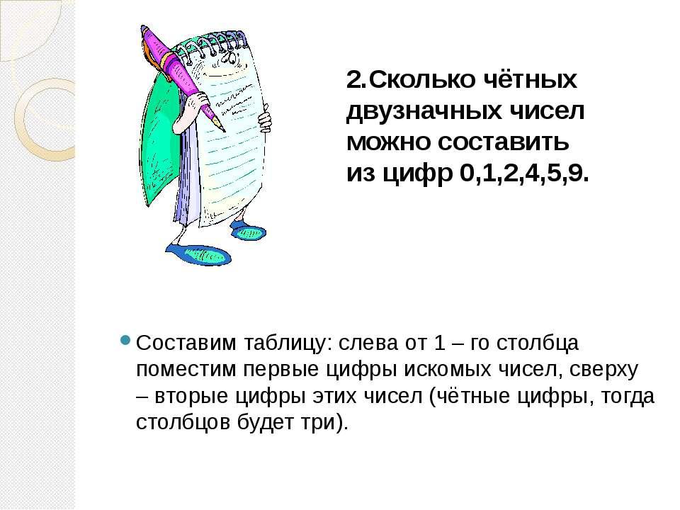 2.Сколько чётных двузначных чисел можно составить из цифр 0,1,2,4,5,9.  Сост...