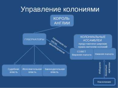 Управление колониями Судебная власть Исполнительная власть Законодательная вл...