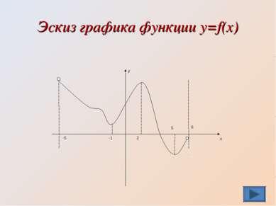 Эскиз графика функции y=f(x)
