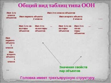 Значения свойств пар объектов Головка имеет трехъярусную структуру Имя 1-го к...