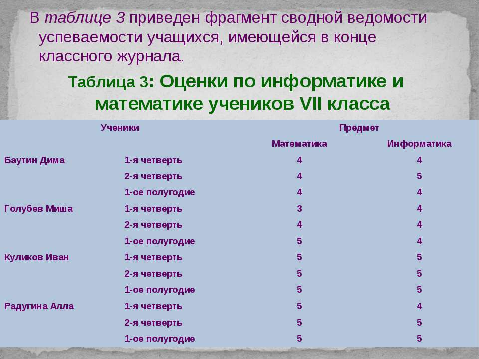 В таблице 3 приведен фрагмент сводной ведомости успеваемости учащихся, имеюще...