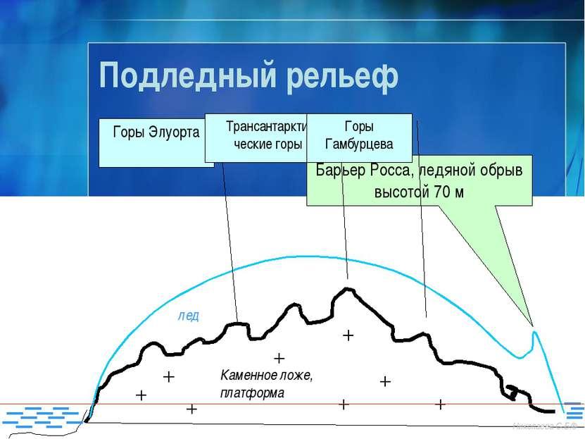 Подледный рельеф Каменное ложе, платформа лед Барьер Росса, ледяной обрыв выс...