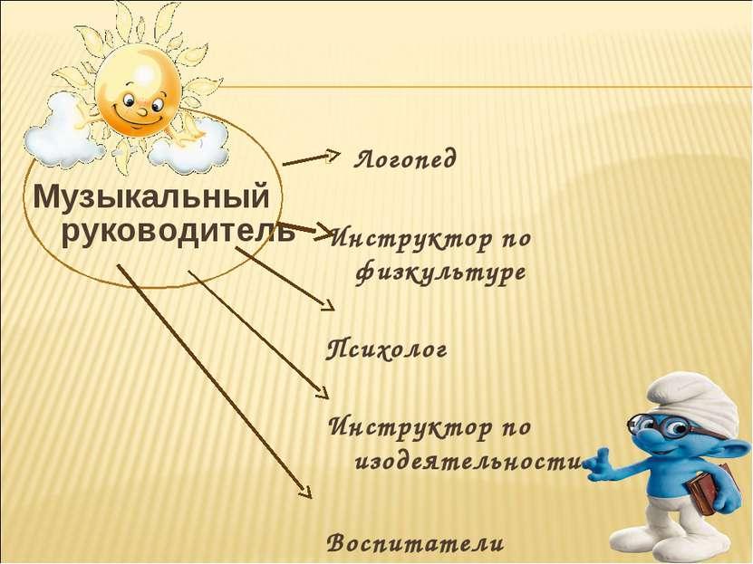 Музыкальный руководитель Логопед Инструктор по физкультуре Психолог Инструкто...