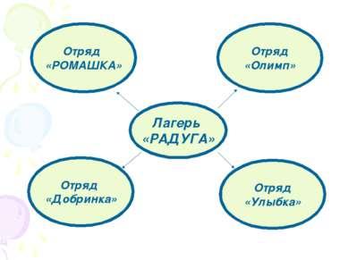 Лагерь «РАДУГА» Отряд «Добринка» Отряд «Улыбка» Отряд «РОМАШКА» Отряд «Олимп»