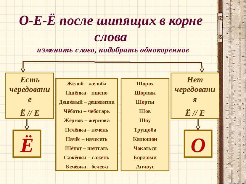 О-Е-Ё после шипящих в корне слова изменить слово, подобрать однокоренное Есть...