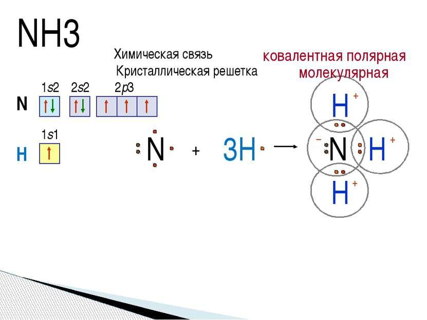 NH3 N 1s2 2s2 2p3 + H N H H 3H H N 1s1 +δ +δ +δ –δ Химическая связь ковалентн...