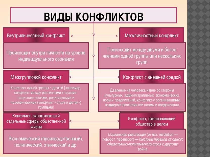 ВИДЫ КОНФЛИКТОВ Внутриличностный конфликт Межгрупповой конфликт Конфликт, охв...