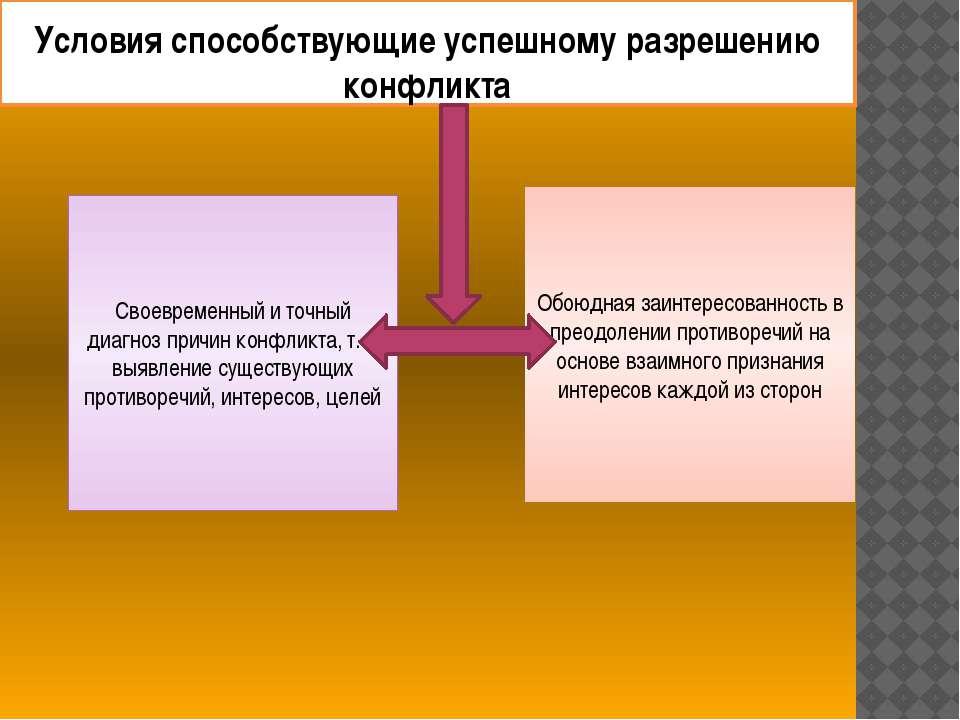 Условия способствующие успешному разрешению конфликта Своевременный и точный ...