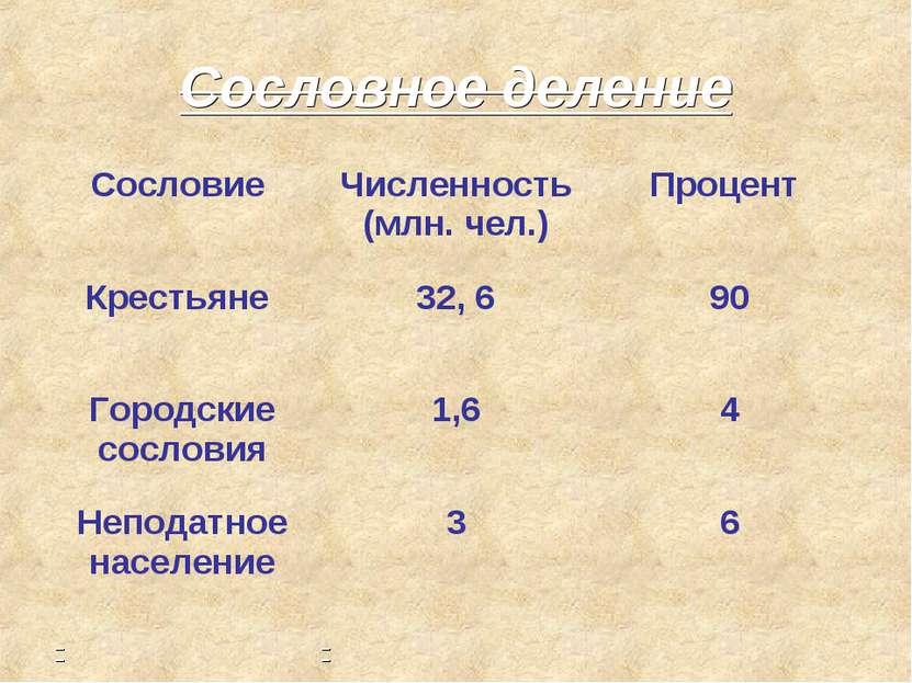 Сословное деление Сословие Численность (млн. чел.) Процент Крестьяне 32, 6 90...