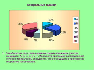 Контрольные задания В выборах на пост главы администрации принимали участие к...