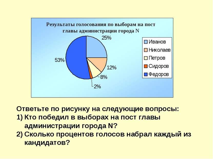 Ответьте по рисунку на следующие вопросы: Кто победил в выборах на пост главы...