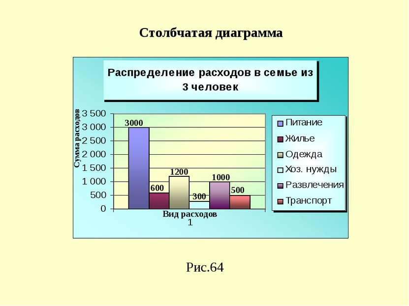 Рис.64 Столбчатая диаграмма 3000 1200 300 1000 500 600 Сумма расходов Вид рас...