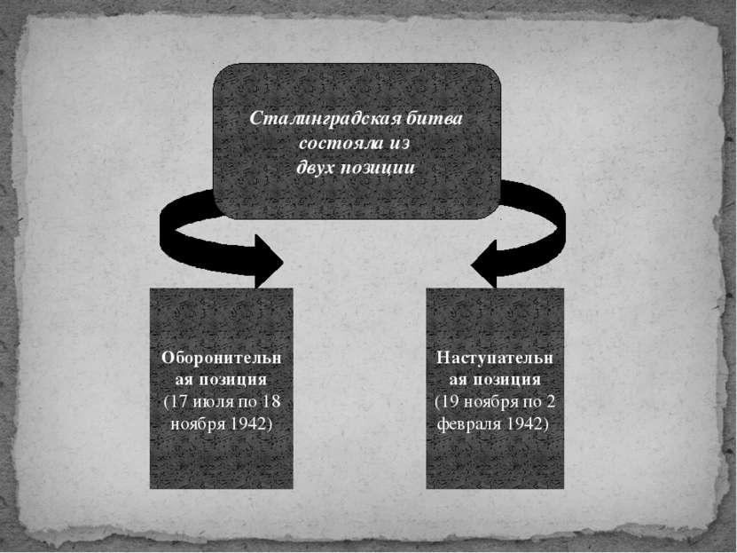 Оборонительная позиция (17 июля по 18 ноября 1942) Наступательная позиция (19...