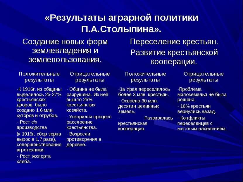 «Результаты аграрной политики П.А.Столыпина». Создание новых форм землевладен...