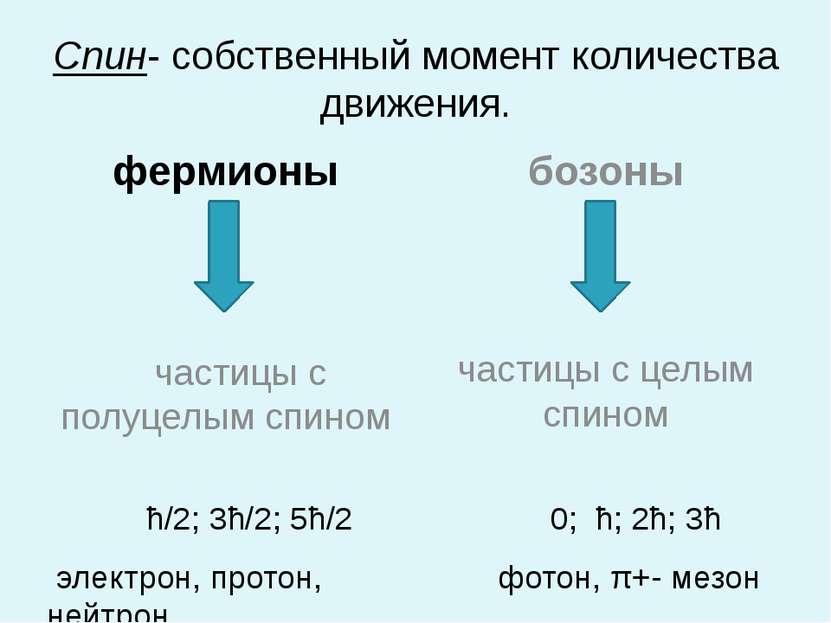 Спин- собственный момент количества движения. фермионы частицы с полуцелым сп...