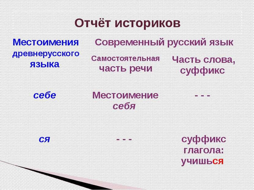 Отчёт историков Местоимениядревнерусскогоязыка Современный русский язык Самос...