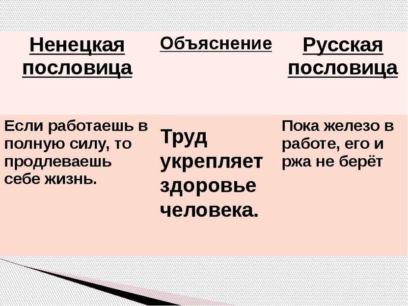 Труд укрепляет здоровье человека. Ненецкаяпословица Объяснение Русская послов...