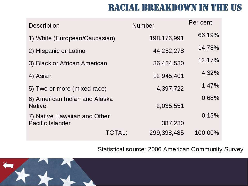 Statistical source: 2006 American Community Survey Description Number Per cen...